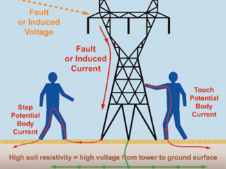 Utility Products Step and Touch Potential Awareness: Improving Transmission Line Crew Safety | Utility Products