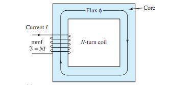 Simple Magnetic Circuit