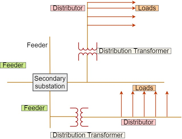 Radial Distribution Feeder