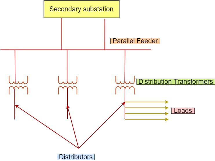 Parallel Distribution Feeder
