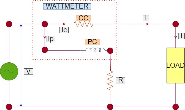 Wattmeter connections